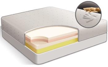 Cross section of memory foam mattress