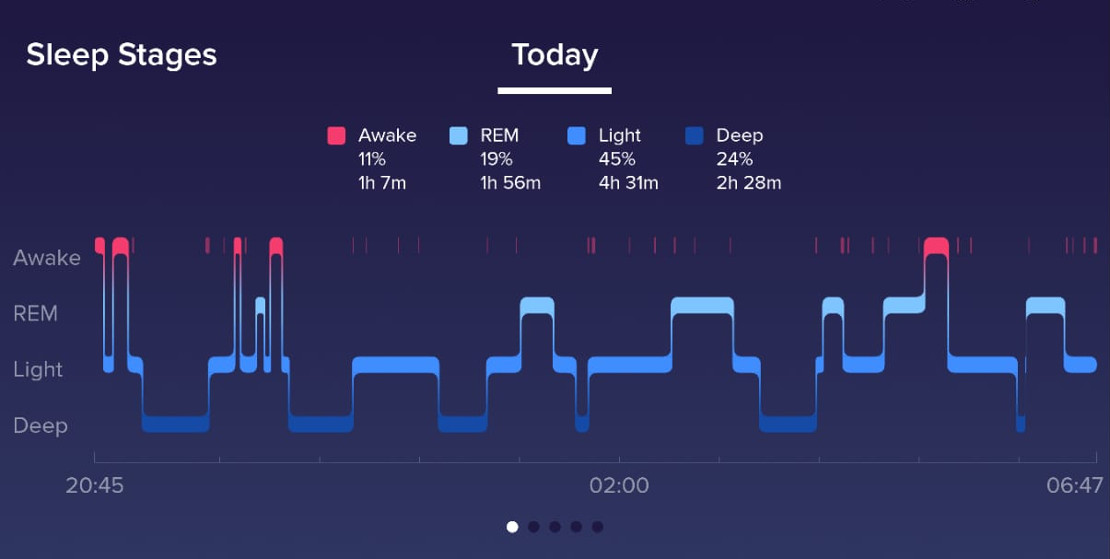 Sleep tracking - stages of sleep.