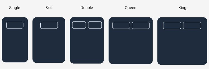 Types of mattress sizes. Illustration of single, 3/4, double, queen and king beds.